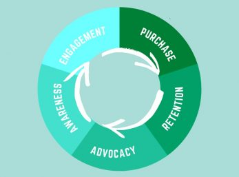 What is lifecycle marketing?