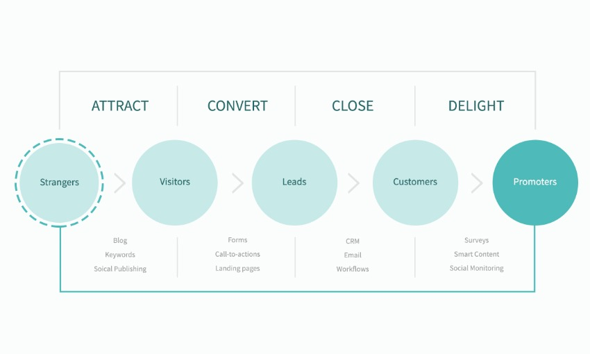 how visitors become leads