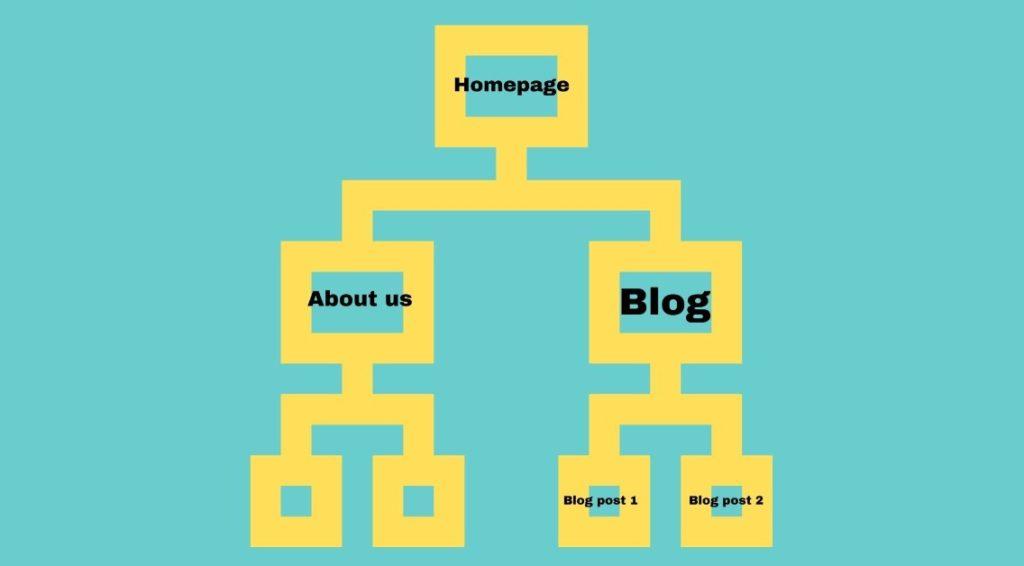 smart site architecture