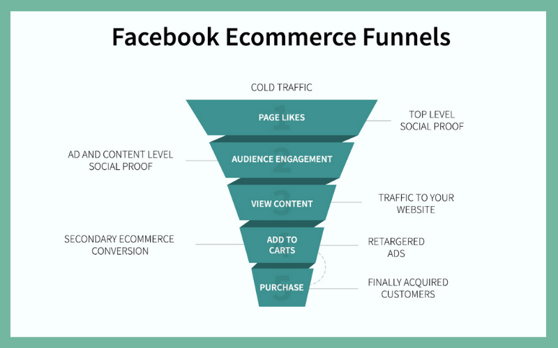 facebook ecommerce funnels